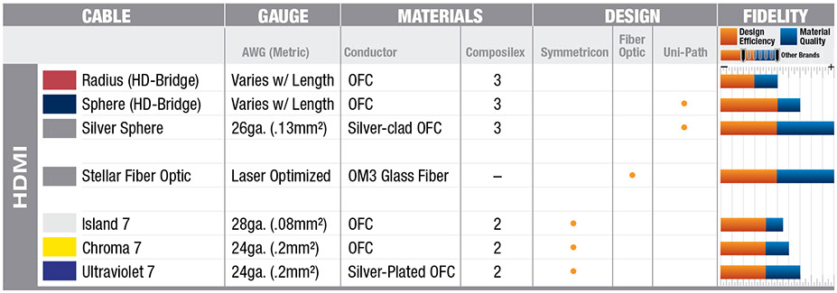 Wireworld Cable Technology quick comparison chart for HDMI